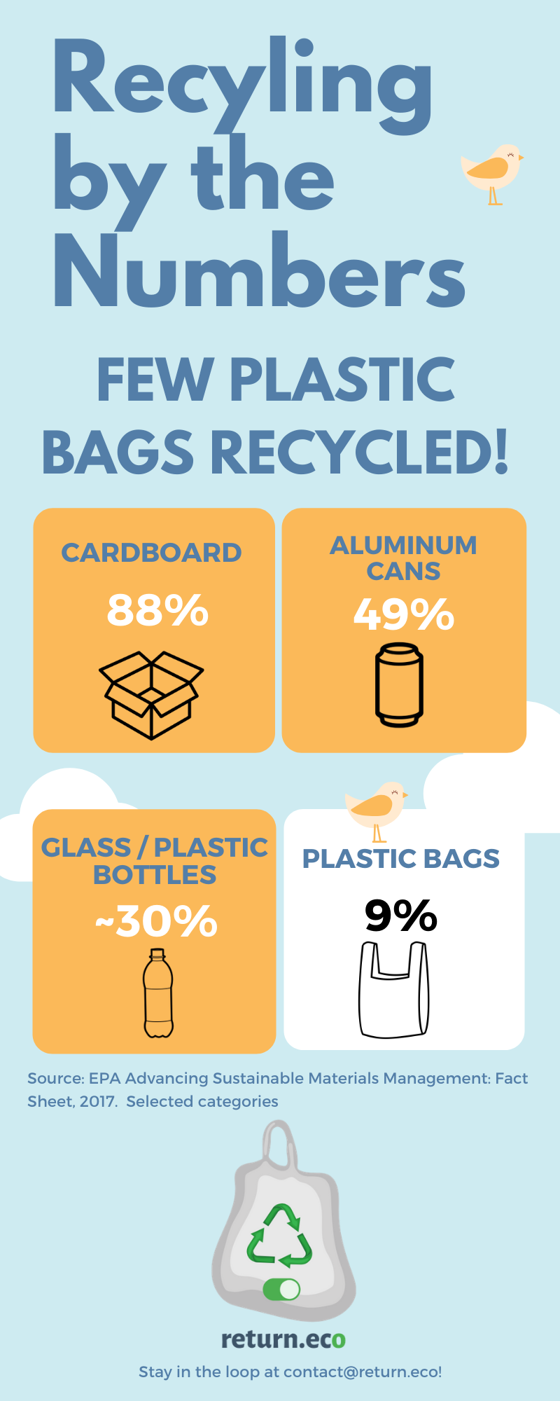Recycling Infographic 1 3png
