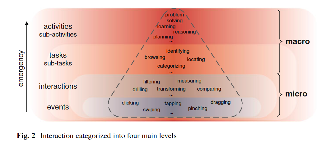 Human-Centered Interactivity of Visualization Tools: Micro- and Macro-level Considerations